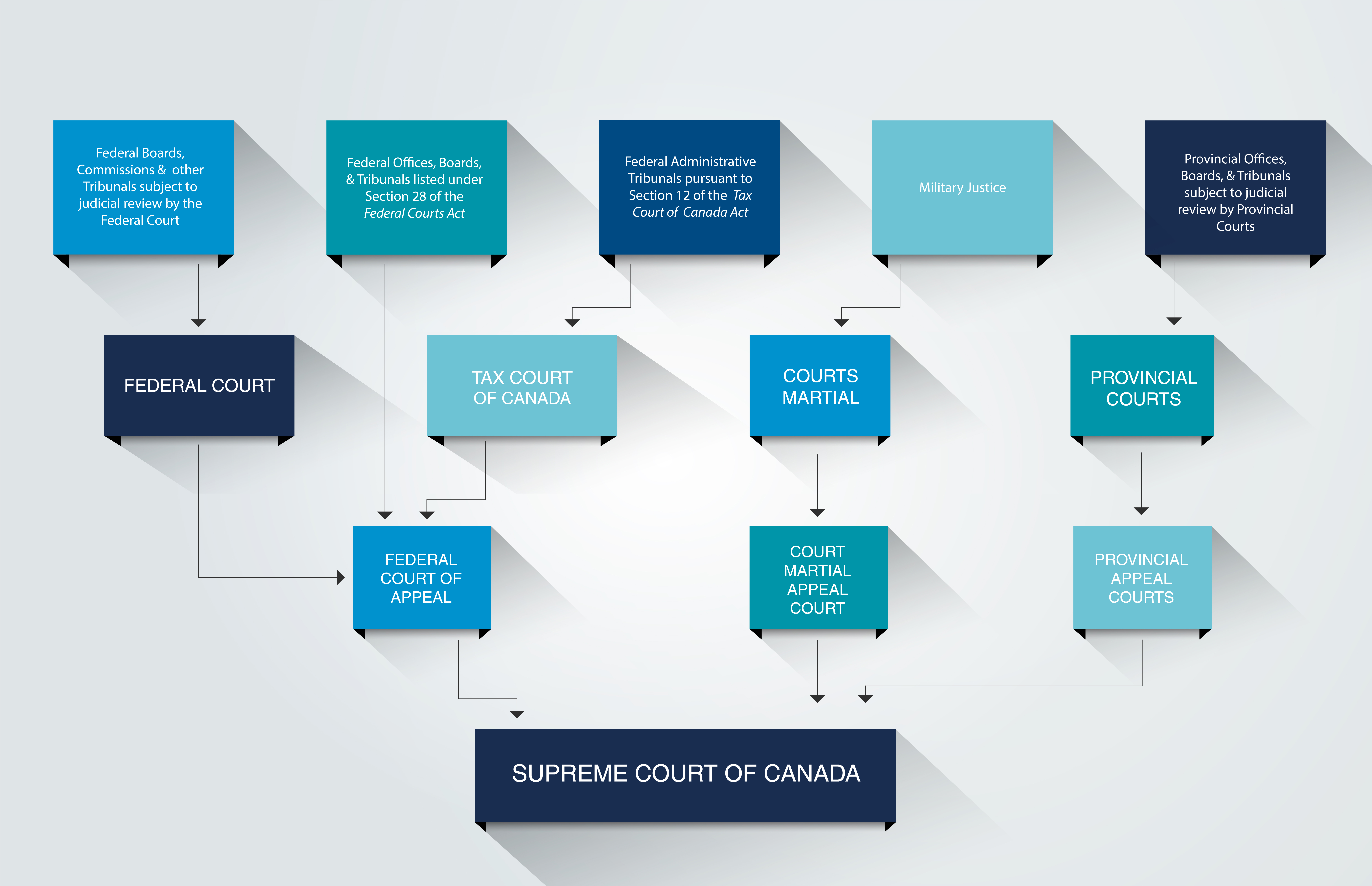 Canadian Courts chart